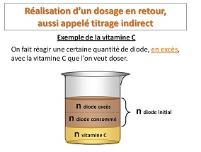 dosage indirect retour