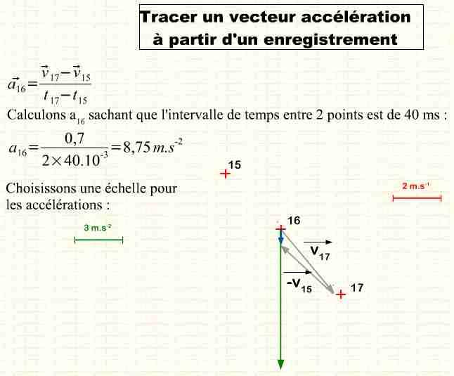 comment construire vecteur accélération