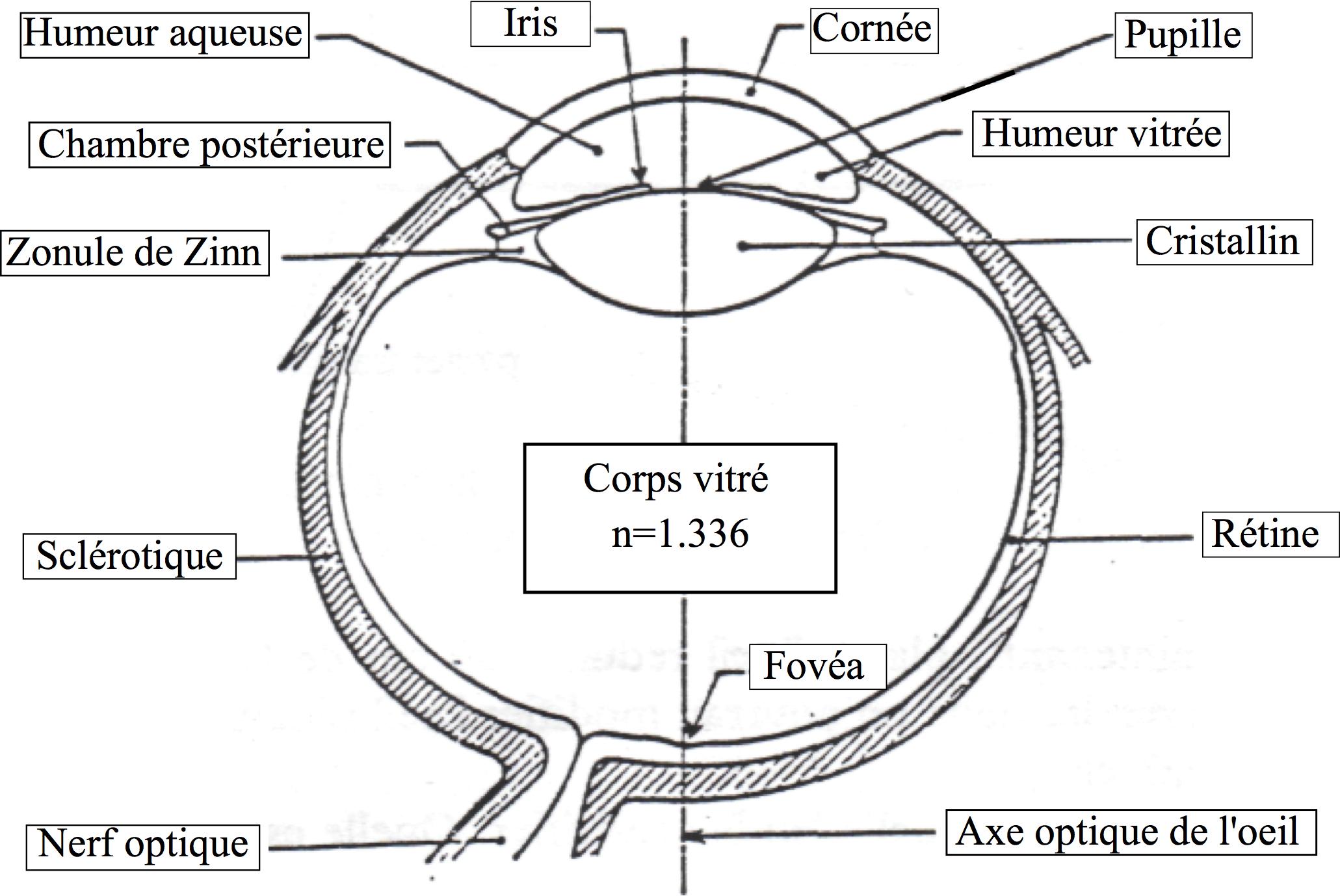 Physagreg   cours d optique   cours 4   quelques instruments d optique 075b3329f004