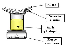 Obtention d'un anhydride d'acide