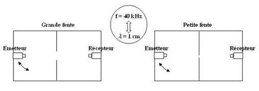 Etude de la diffraction des ultrasons